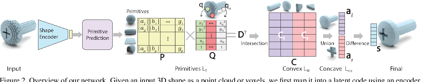 Figure 3 for CAPRI-Net: Learning Compact CAD Shapes with Adaptive Primitive Assembly