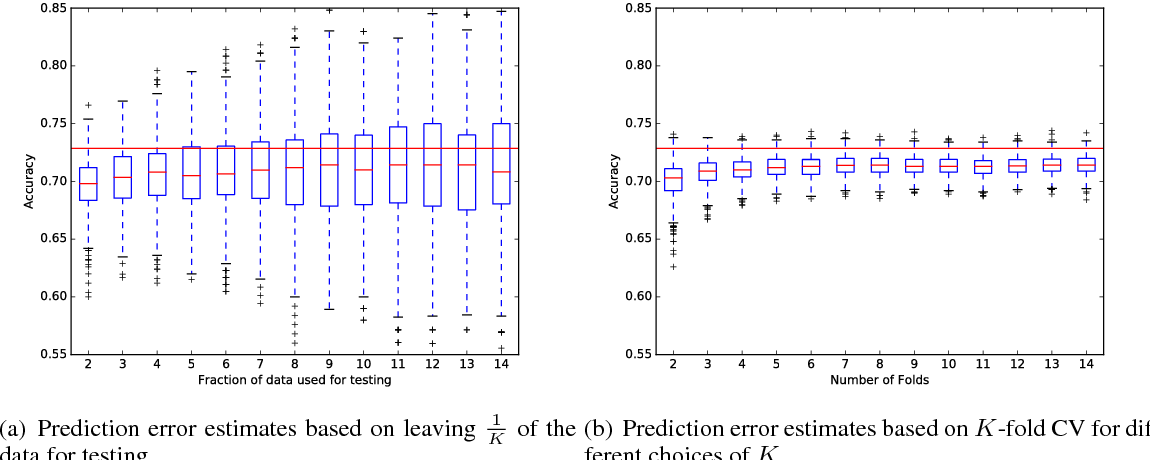 Figure 1 for Using J-K fold Cross Validation to Reduce Variance When Tuning NLP Models