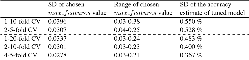 Figure 2 for Using J-K fold Cross Validation to Reduce Variance When Tuning NLP Models