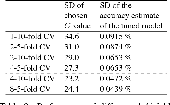 Figure 4 for Using J-K fold Cross Validation to Reduce Variance When Tuning NLP Models