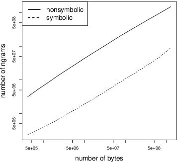 Figure 2 for Nonsymbolic Text Representation