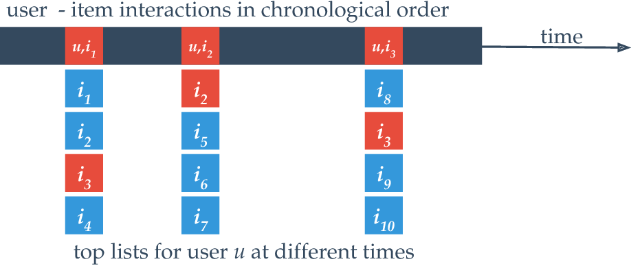 Figure 3 for Online Machine Learning in Big Data Streams