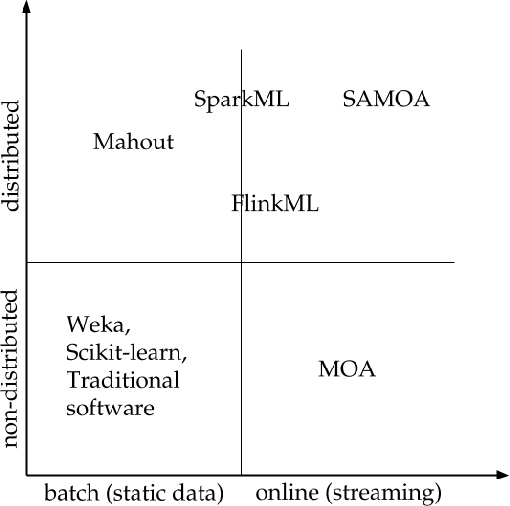 Figure 1 for Online Machine Learning in Big Data Streams
