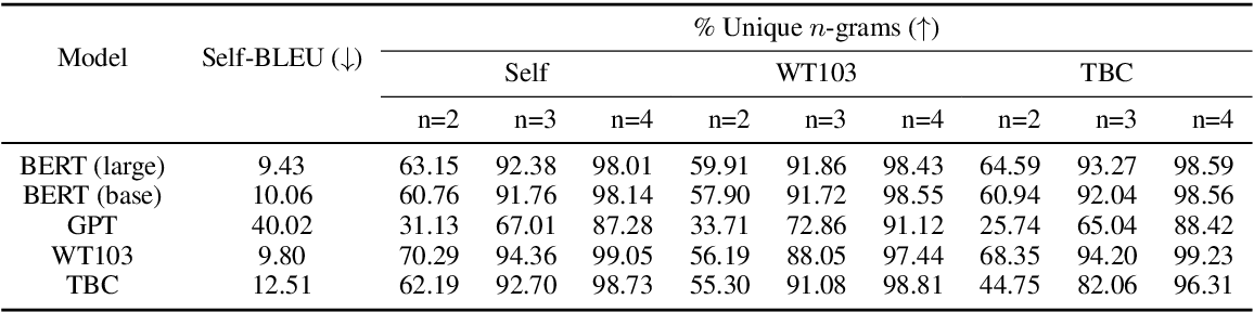 Figure 3 for BERT has a Mouth, and It Must Speak: BERT as a Markov Random Field Language Model