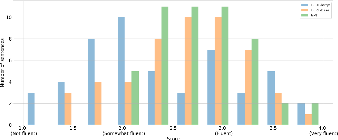 Figure 2 for BERT has a Mouth, and It Must Speak: BERT as a Markov Random Field Language Model