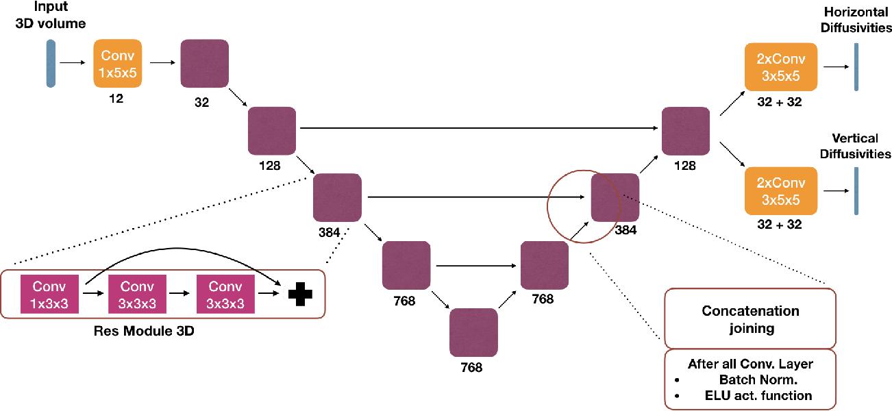Figure 1 for End-to-End Learned Random Walker for Seeded Image Segmentation