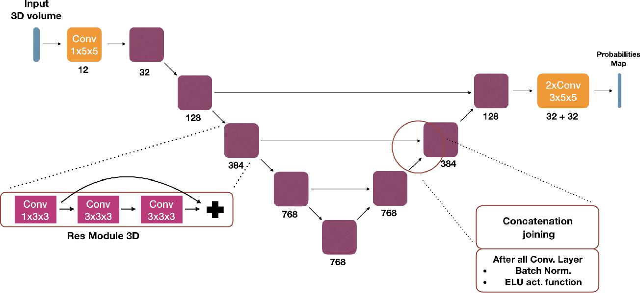 Figure 3 for End-to-End Learned Random Walker for Seeded Image Segmentation