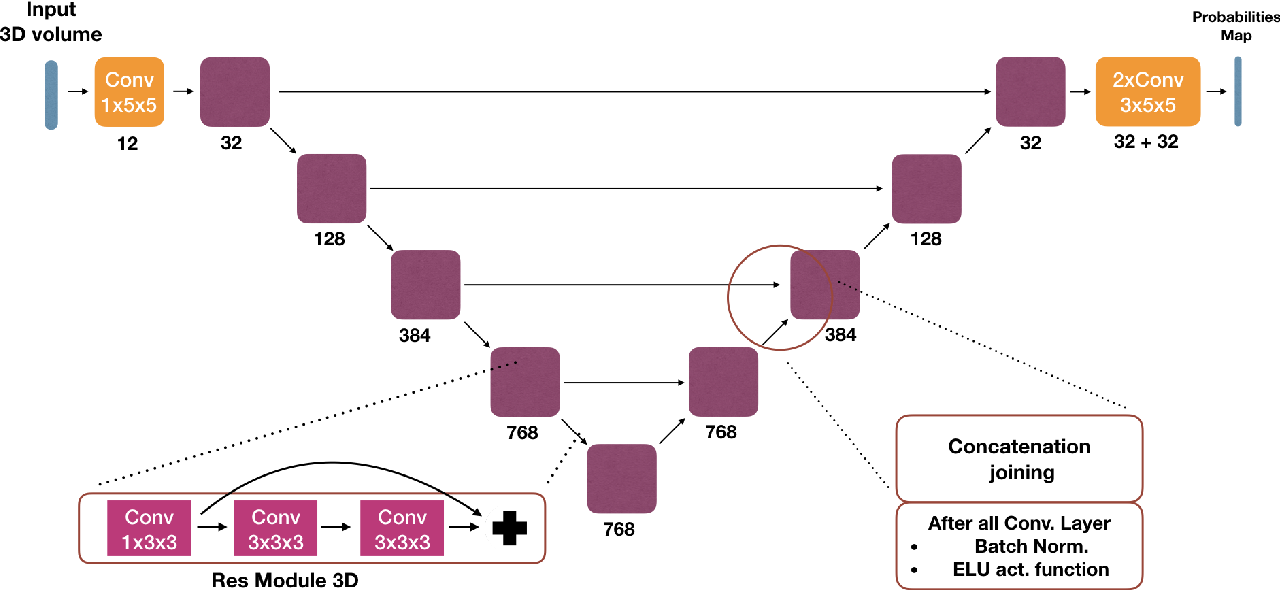 Figure 4 for End-to-End Learned Random Walker for Seeded Image Segmentation