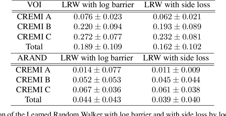 Figure 2 for End-to-End Learned Random Walker for Seeded Image Segmentation