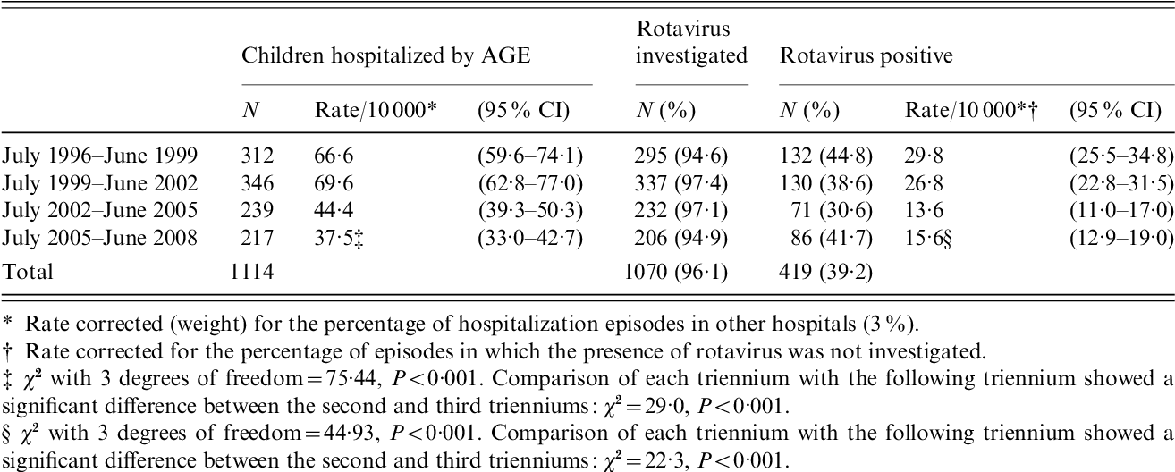 Table 1 from Incidence of hospitalization due to community