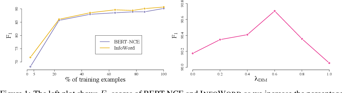 Figure 1 for A Mutual Information Maximization Perspective of Language Representation Learning