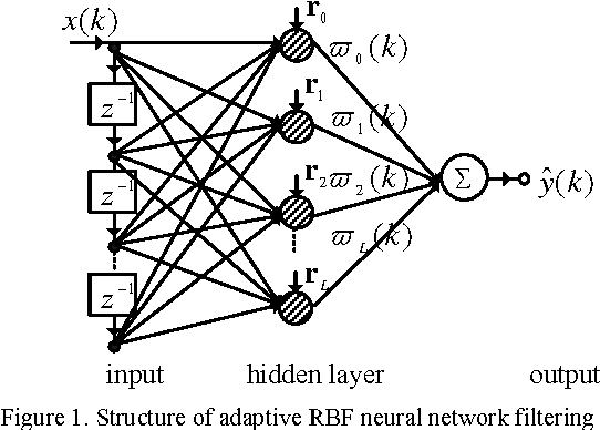 Adaptive Chaotic Prediction Algorithm Of Rbf Neural Network