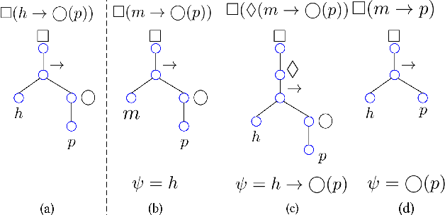 Figure 1 for Structural Similarity of Boundary Conditions and an Efficient Local Search Algorithm for Goal Conflict Identification