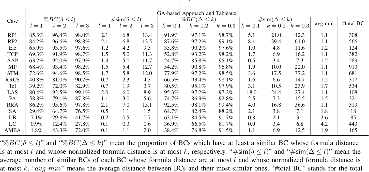 Figure 3 for Structural Similarity of Boundary Conditions and an Efficient Local Search Algorithm for Goal Conflict Identification