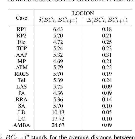 Figure 4 for Structural Similarity of Boundary Conditions and an Efficient Local Search Algorithm for Goal Conflict Identification