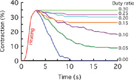 Figure 5. Effect of the duty ratio on the temporal change in the percentage contraction of the SMA in the suction cup