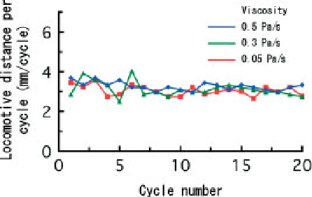 Figure 12. Effect of mucus viscosity on the distance moved per cycle