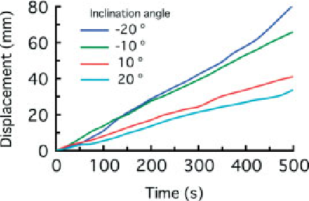 Figure 16. Effect of the inclination angle on the temporal change in displacement on the acrylic sheet