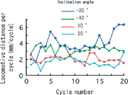 Figure 17. Effect of the inclination angle on the distance moved per cycle on the acrylic sheet
