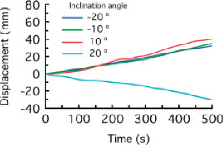 Figure 18. Effect of the inclination angle on the temporal change in the displacement on the rubber sheet under 60% strain