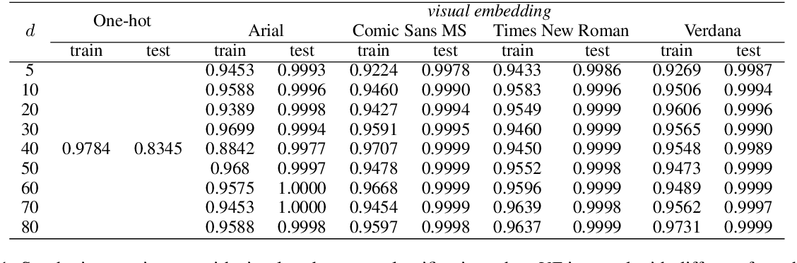 Figure 1 for Word Shape Matters: Robust Machine Translation with Visual Embedding