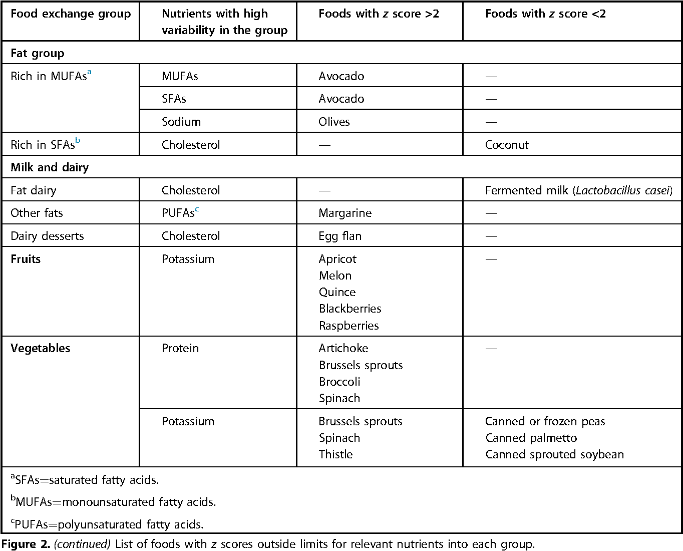 A Practical Approach to the Management of Micronutrients and Other ...