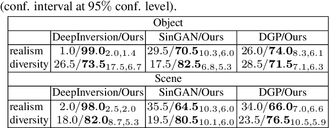 Figure 4 for IMAGINE: Image Synthesis by Image-Guided Model Inversion