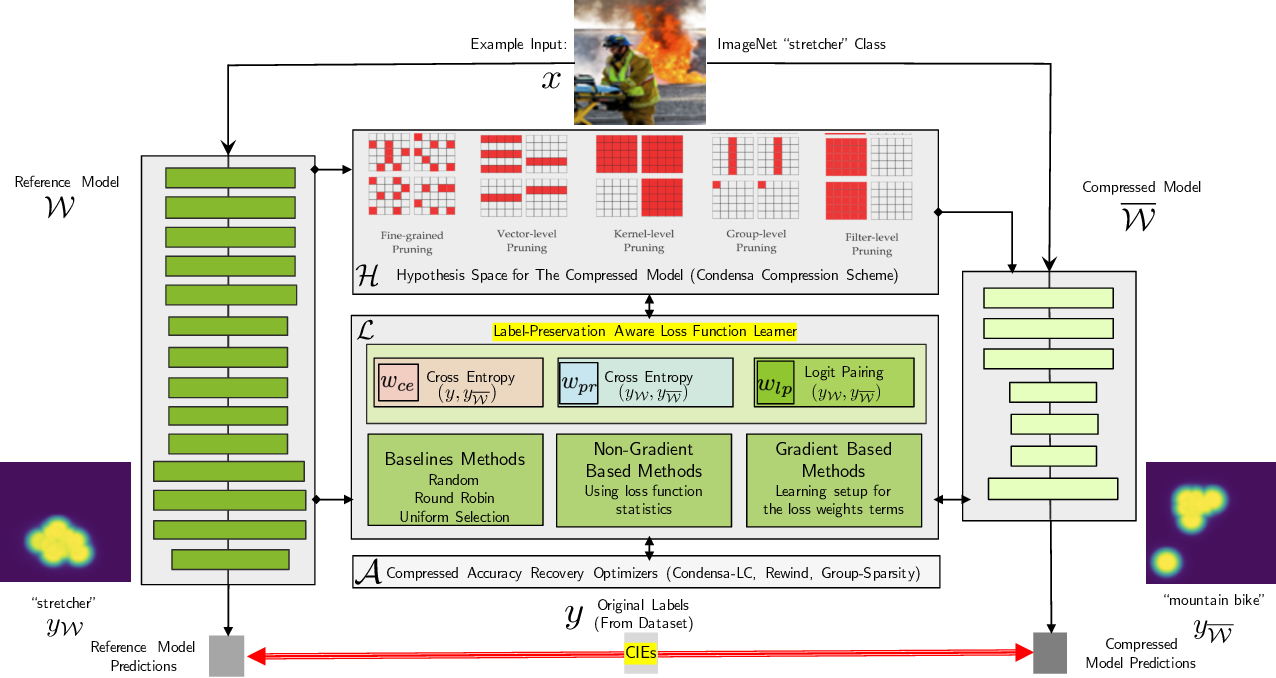 Figure 3 for Reliable Model Compression via Label-Preservation-Aware Loss Functions