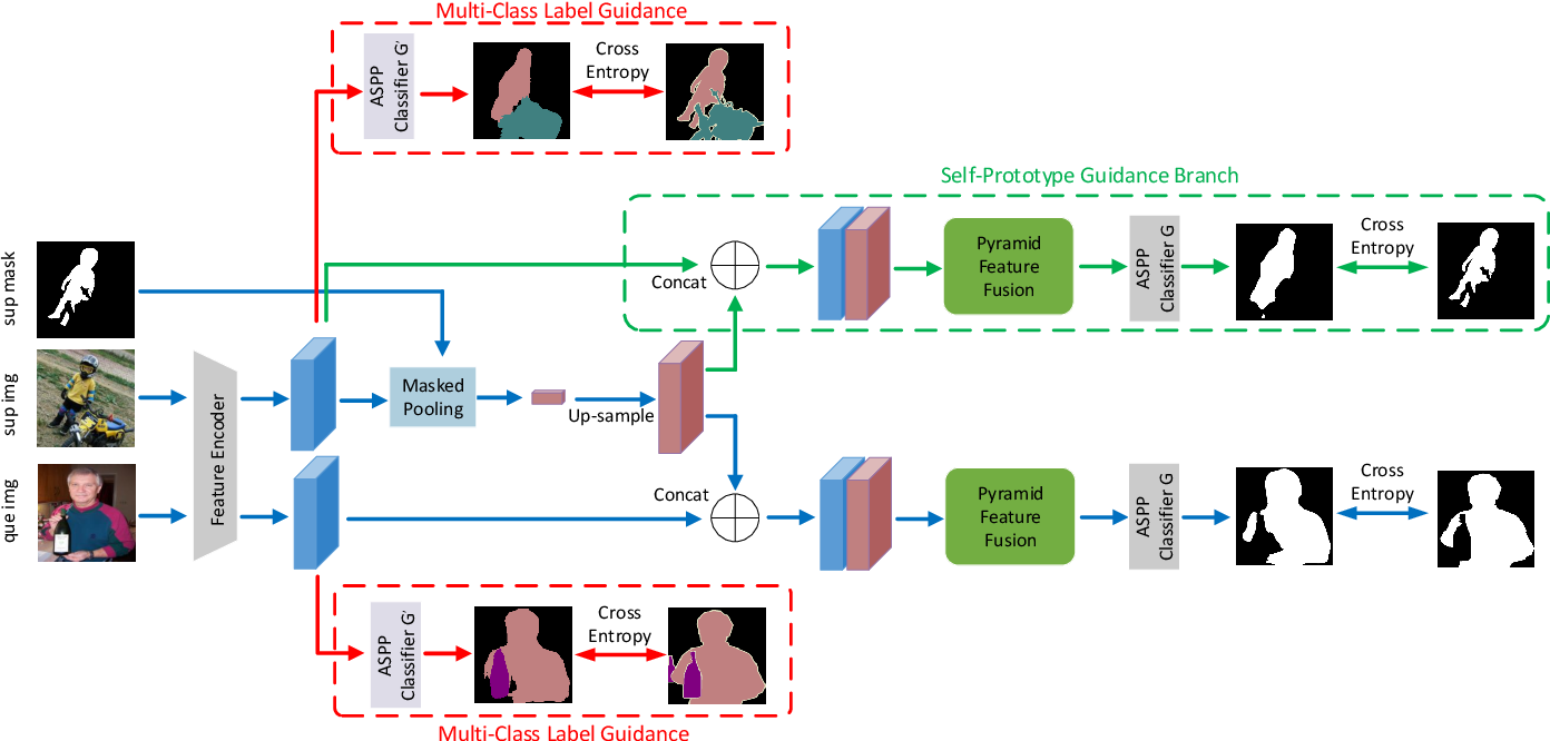 Figure 2 for Semantically Meaningful Class Prototype Learning for One-Shot Image Semantic Segmentation