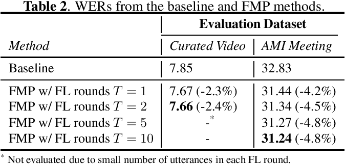 Figure 2 for Federated Marginal Personalization for ASR Rescoring