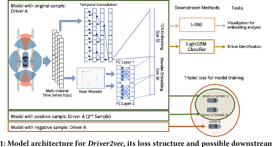 Figure 2 for Driver2vec: Driver Identification from Automotive Data