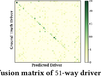 Figure 3 for Driver2vec: Driver Identification from Automotive Data