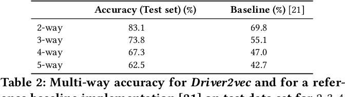 Figure 4 for Driver2vec: Driver Identification from Automotive Data