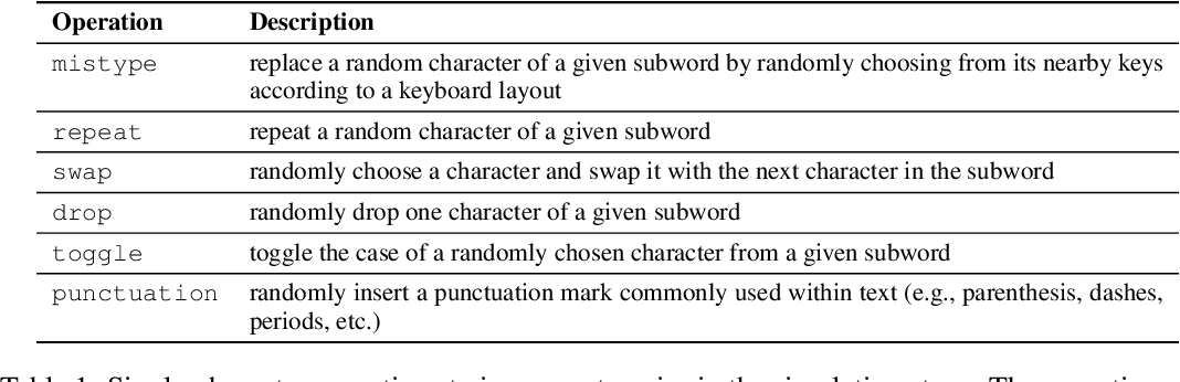 Figure 2 for Char2Subword: Extending the Subword Embedding Space from Pre-trained Models Using Robust Character Compositionality