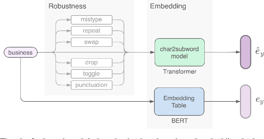 Figure 3 for Char2Subword: Extending the Subword Embedding Space from Pre-trained Models Using Robust Character Compositionality