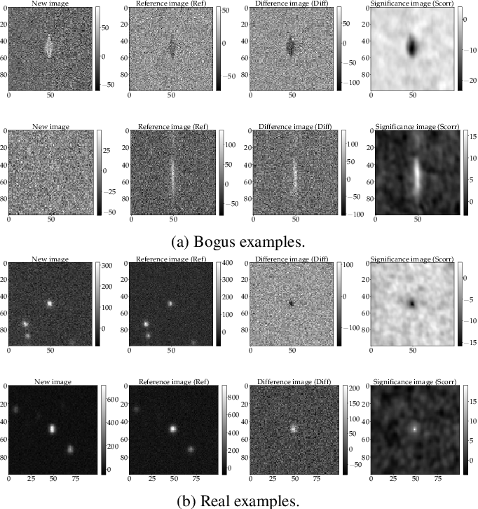 Figure 1 for MeerCRAB: MeerLICHT Classification of Real and Bogus Transients using Deep Learning