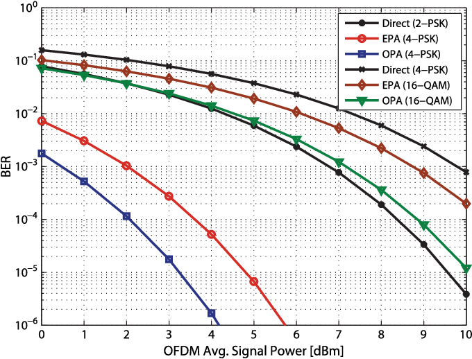 Relay-Assisted OFDM-Based Visible Light Communications