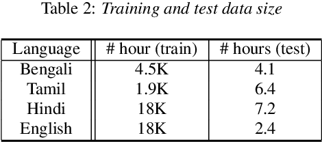 Figure 3 for LSTM Acoustic Models Learn to Align and Pronounce with Graphemes