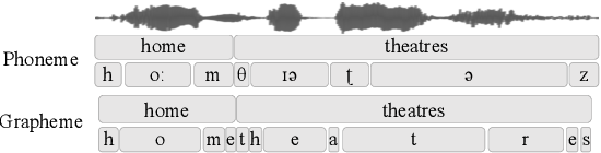 Figure 2 for LSTM Acoustic Models Learn to Align and Pronounce with Graphemes