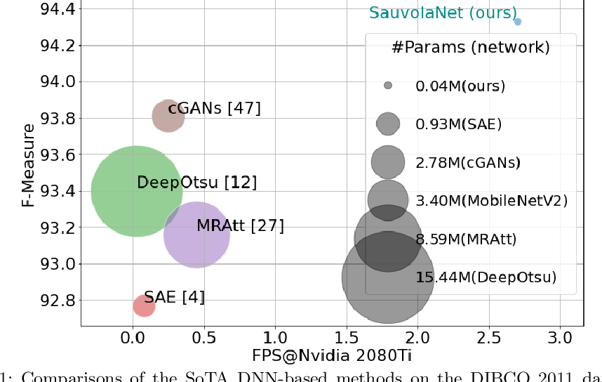 Figure 1 for SauvolaNet: Learning Adaptive Sauvola Network for Degraded Document Binarization