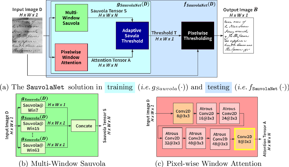 Figure 3 for SauvolaNet: Learning Adaptive Sauvola Network for Degraded Document Binarization