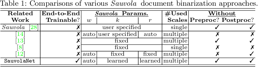 Figure 2 for SauvolaNet: Learning Adaptive Sauvola Network for Degraded Document Binarization