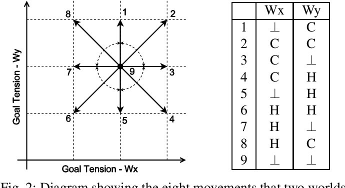 Figure 2 for Tension Space Analysis for Emergent Narrative