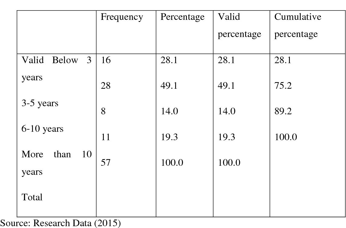 Table 4 4 from AN INVESTIGATION INTO THE CAUSES OF DELAY IN LARGE