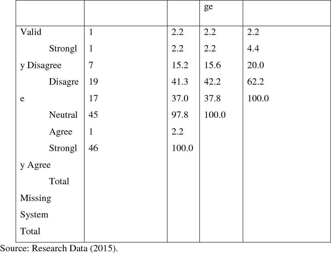 Table 4 6 from AN INVESTIGATION INTO THE CAUSES OF DELAY IN LARGE