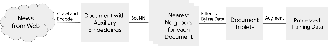 Figure 3 for NewsEmbed: Modeling News through Pre-trained Document Representations