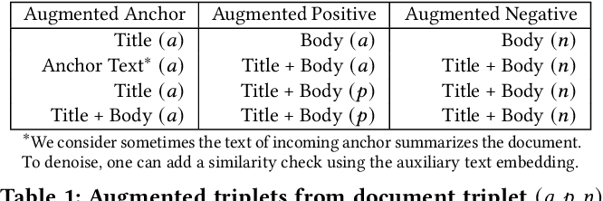 Figure 2 for NewsEmbed: Modeling News through Pre-trained Document Representations