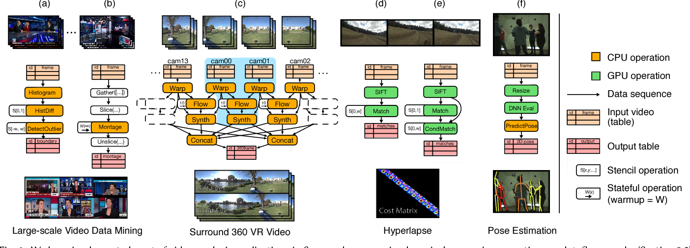 Figure 1 for Scanner: Efficient Video Analysis at Scale