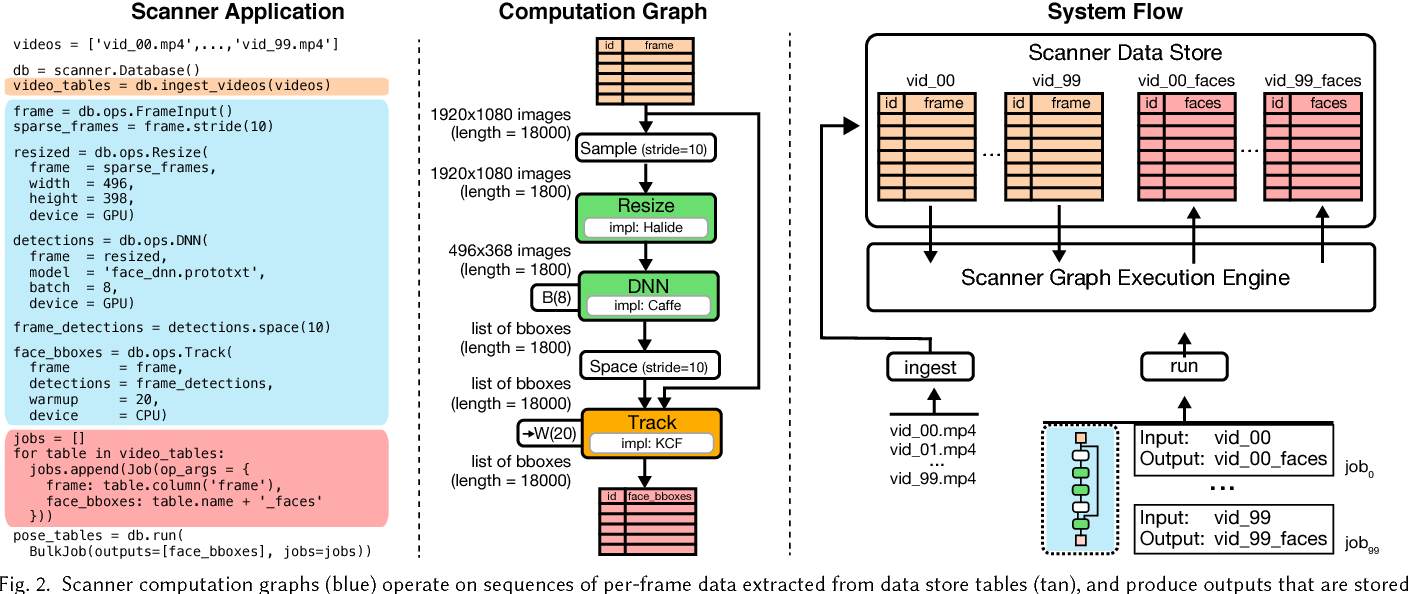 Figure 2 for Scanner: Efficient Video Analysis at Scale