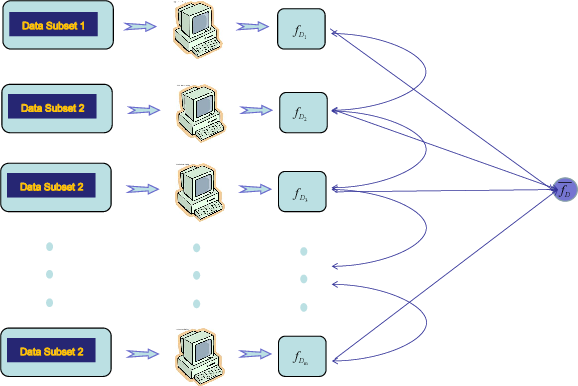 Figure 1 for Distributed Learning with Dependent Samples